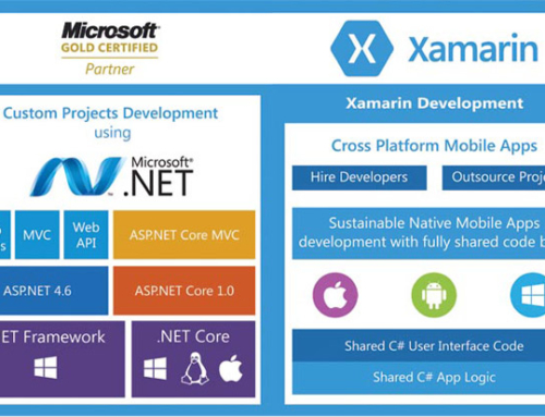 Showcasing SIERRA's Xamarin Development Prowess at the Upcoming Mobile World Congress Americas September 12 – 14 in San Francisco