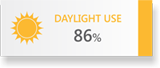 DAYLIGHT USE 86%
